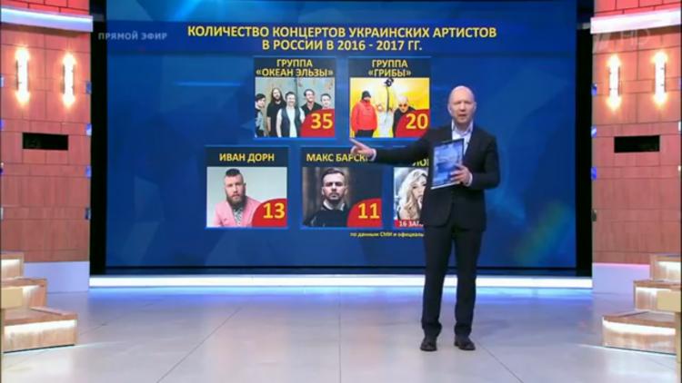 Фейк російської пропаганди щодо виступів ОЕ в РФ